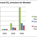 """Want a Sustainable Future? Act Now to Curb """"Automobile Ubiquity"""" in Mumbai"""