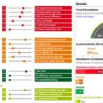 The UK National Carbon Calculator
